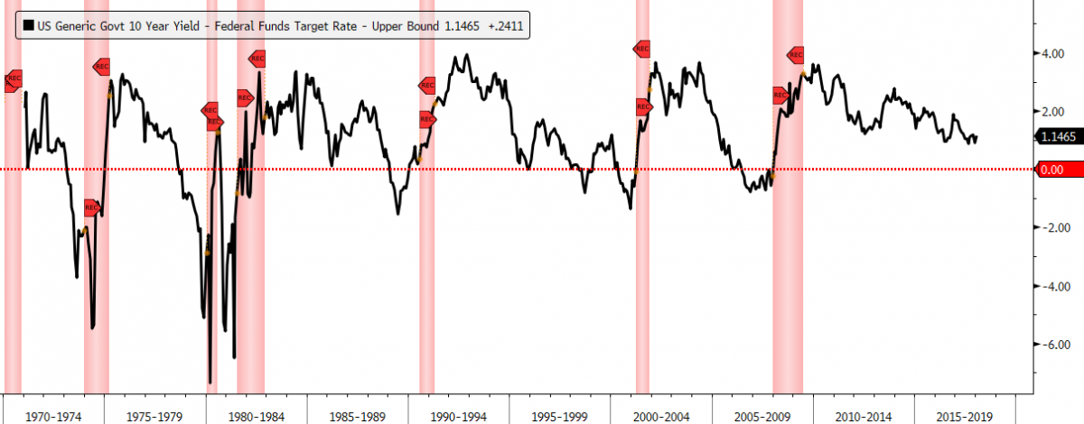 10 year fed funds