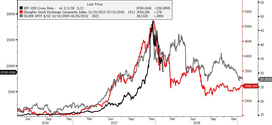 bitcoin shanghai silver bubble