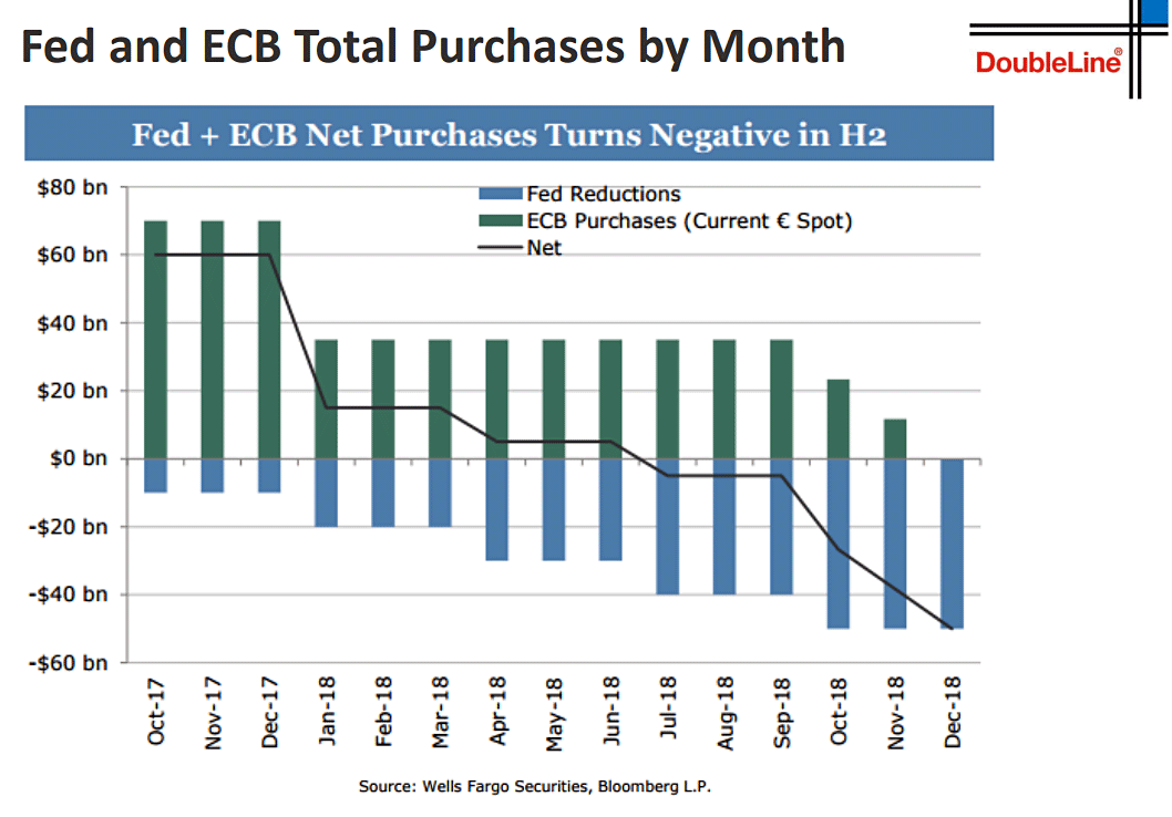 fed ecb purchases