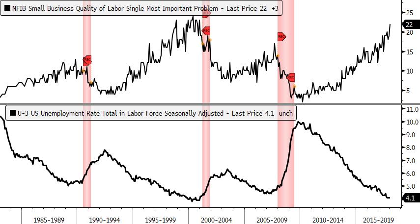 nfib labor quality