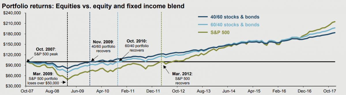 60/40 portfolio recovery