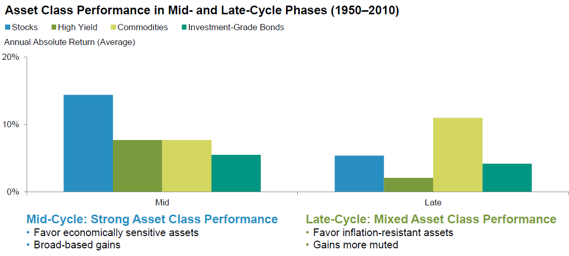 late cycle performance
