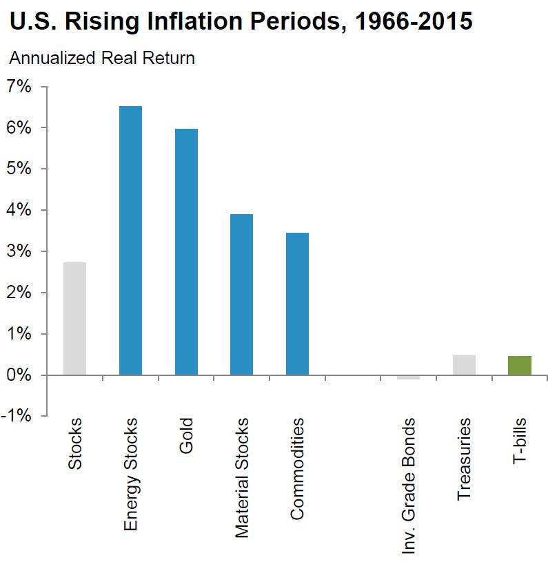 inflation assets