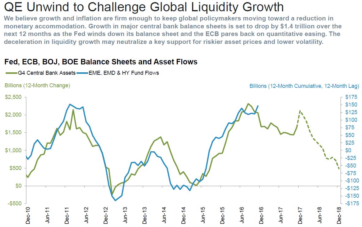 qe unwind to challenge global liquidity growth