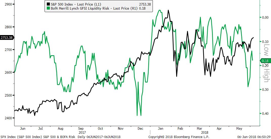 bofaml gfsi liquidity risk