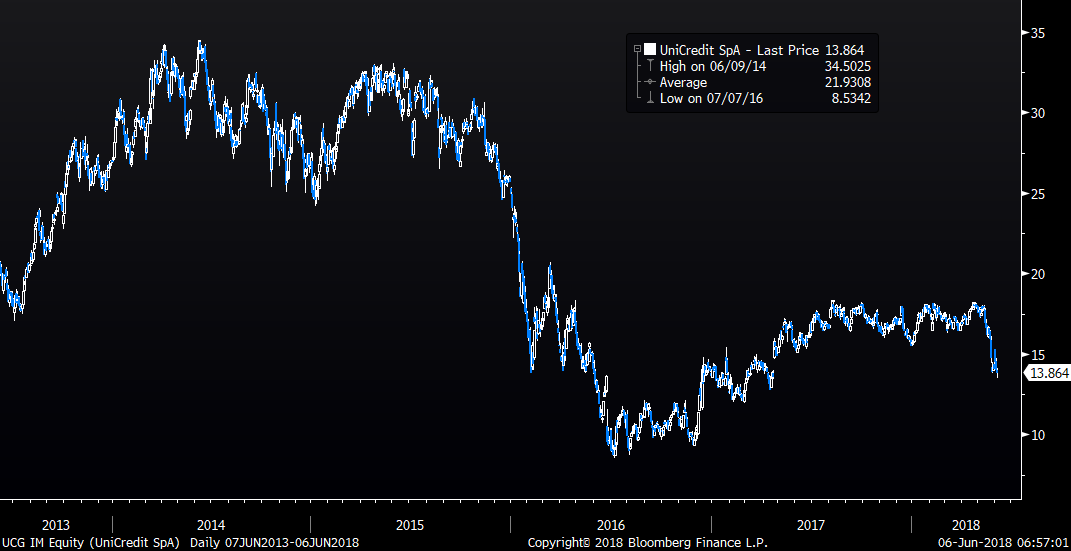 unicredit stock price
