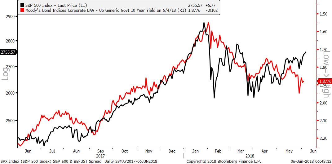 us corporate bond spreads