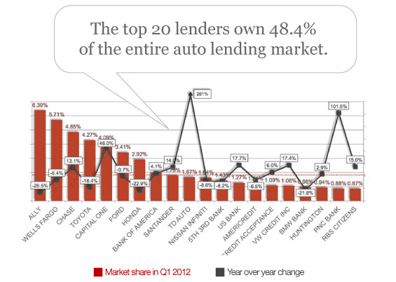 Description: top_20_car_lenders_market_share