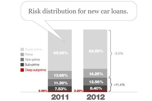 Description: https://thefinancialbrand.com/wp-content/uploads/2012/06/risk_distribution_for_new_car_loans_by_credit_score.jpg