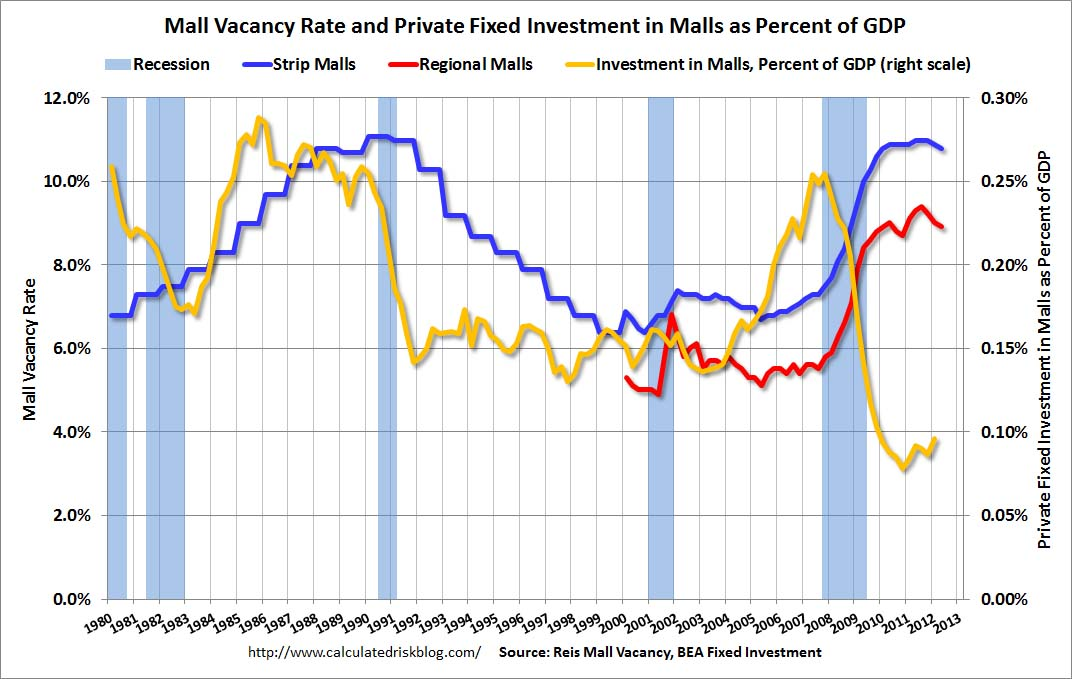 mall vacancy rates