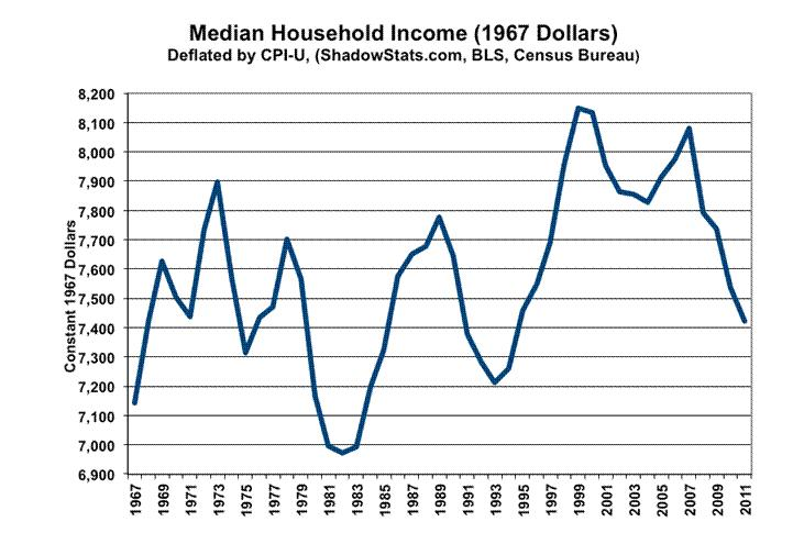median household income inflation