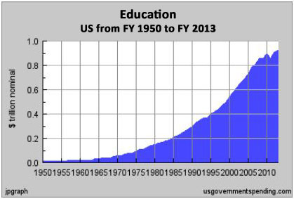 education spending u.s. fy 1950 to fy 2013