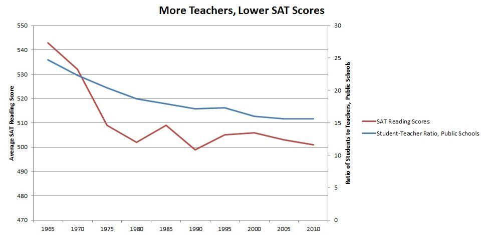 more teachers lower scores