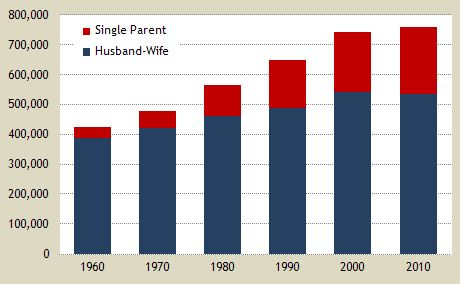 single parent and husband wife