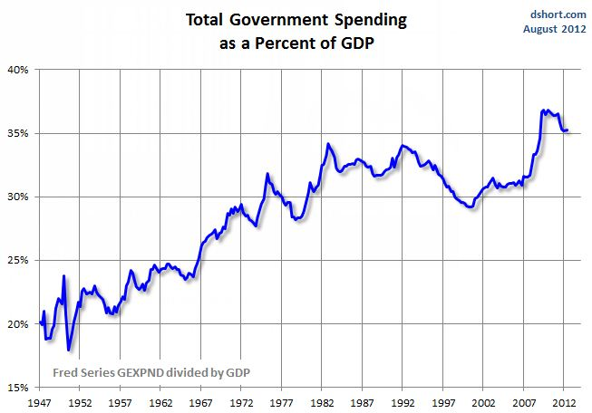 total government spending gdp