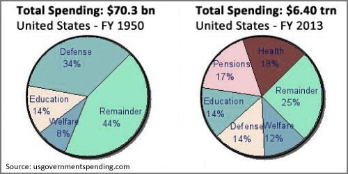 total spending u.s. fy 1950 and 2013