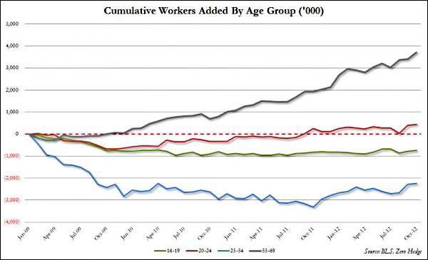 cumulative workers by age