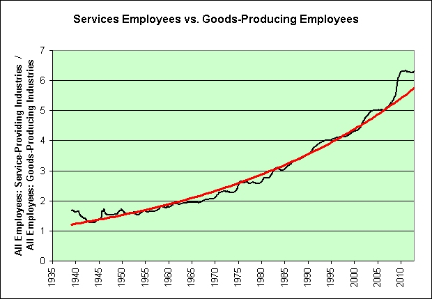 service employees vs. goods produced