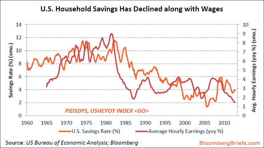 us household savings declined wages 1960 to 2012