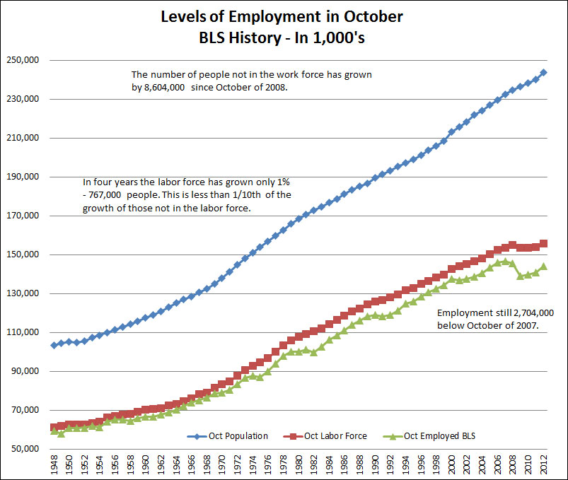 levels of employment october bls history