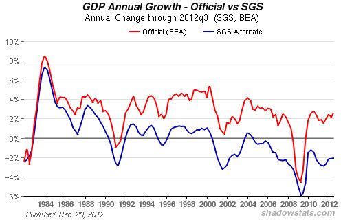 shadow stats gdp growth