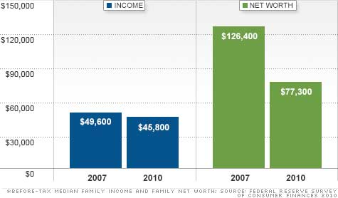 family income net worth 2007 to 2010