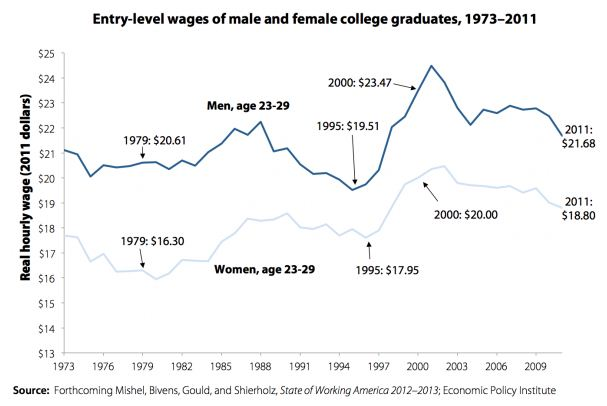 college grads 1973 to 2011