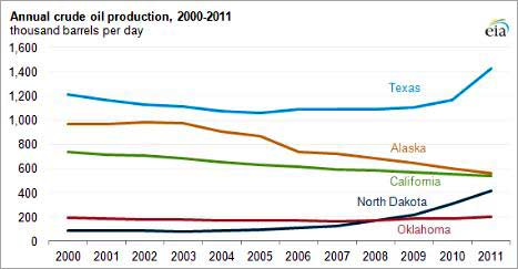 crude oil production 2000 to 2011