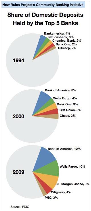 deposit market share