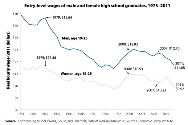 young wages 1973 to 2011