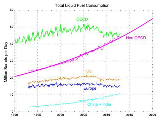 liquid fuel consumption global 1990 to 2020