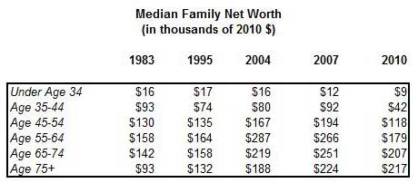 median family net worth 1983 to 2010