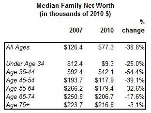 median family net worth 2007 to 2010