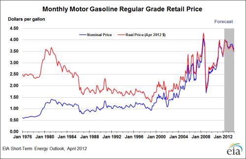 gasoline retail price 1976 to 2012