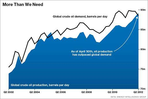 oil demand 2000 to 2012