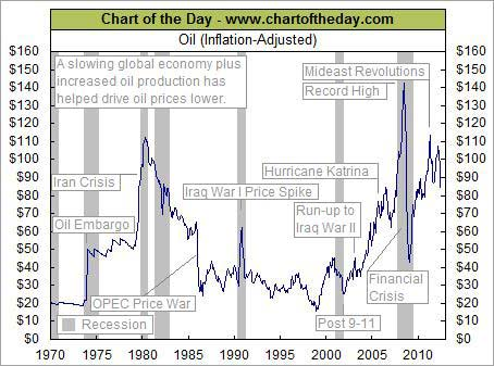 oil inflation adjusted 1970 to 2010
