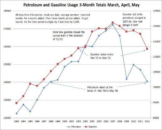 petroleum ans gasonline usage 1993 to 2012