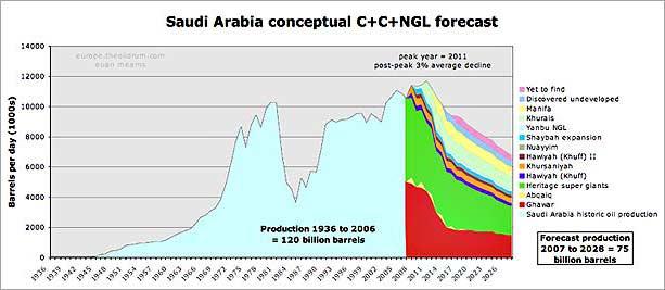 saudi arabia c and c 1936 to 2026