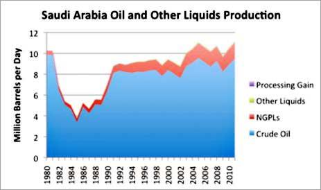 saudi arabia oil production 1980 to 2010
