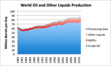 world oil production 1980 to 2010
