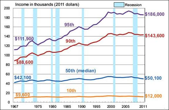 income percentile