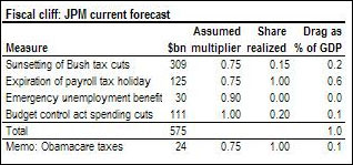 jpm forecast fiscal cliff