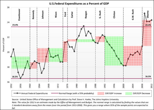 u.s. federal expenditures as percent gdp 1952 to 2012