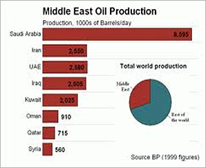 middle east oil production