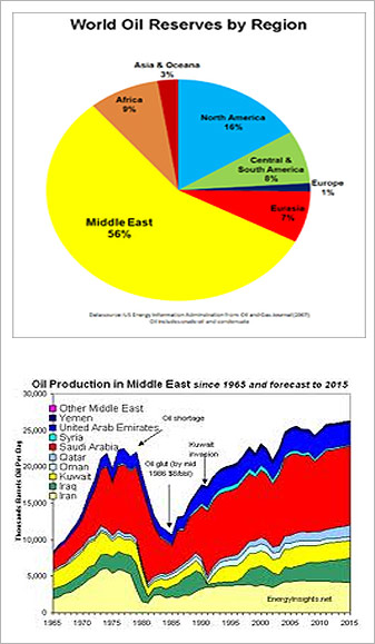 world oil reserves region