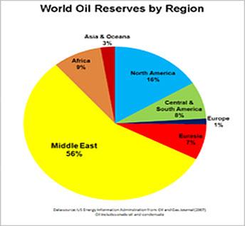 world oil reserves region