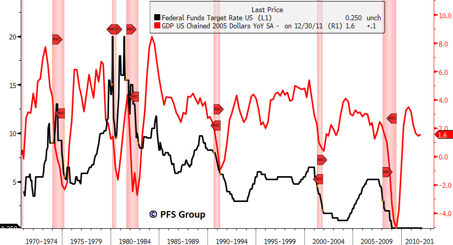 fed funds rate gdp sp500