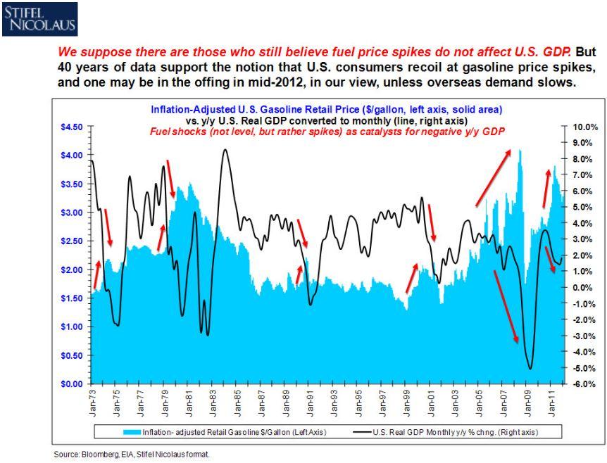 gas prices fuel shocks gdp
