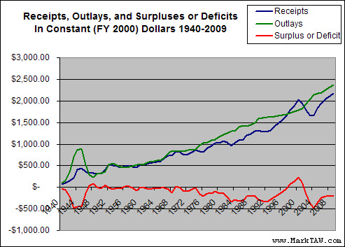 govt receipts outlays deficits