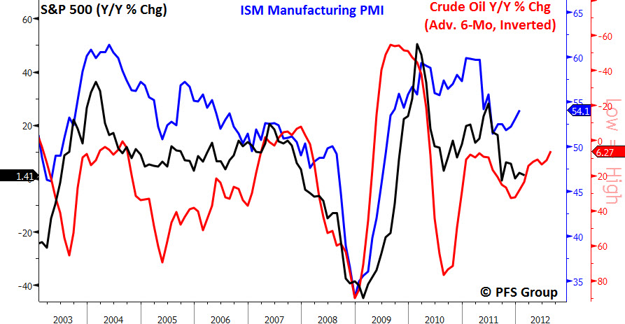 s&p500 ism crude oil